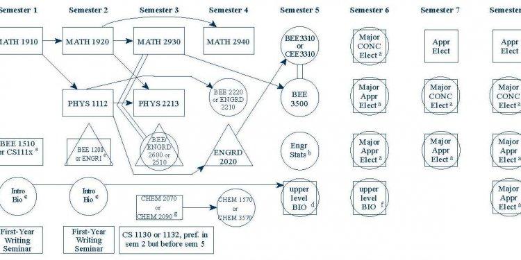 BE-chart